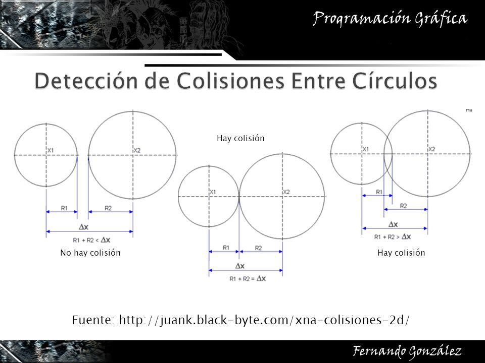 No hay colisión Hay colisión Fuente: http://juank.black-byte.com/xna-colisiones-2d/