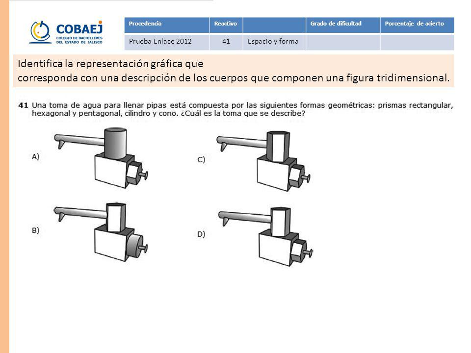 ProcedenciaReactivoGrado de dificultadPorcentaje de acierto Prueba Enlace 201150Espacio y forma Respuesta: B Estima el número máximo de objetos iguales entre sí que caben dentro de un cuerpo geométrico distinto.