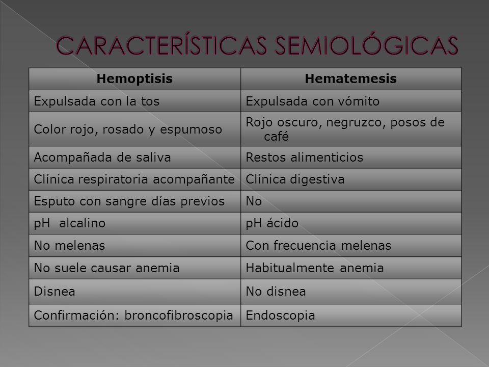 HemoptisisHematemesis Expulsada con la tosExpulsada con vómito Color rojo, rosado y espumoso Rojo oscuro, negruzco, posos de café Acompañada de salivaRestos alimenticios Clínica respiratoria acompañanteClínica digestiva Esputo con sangre días previosNo pH alcalinopH ácido No melenasCon frecuencia melenas No suele causar anemiaHabitualmente anemia DisneaNo disnea Confirmación: broncofibroscopiaEndoscopia