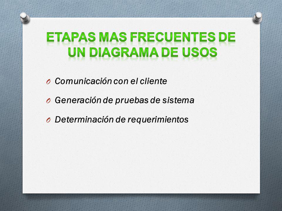O Comunicación con el cliente O Generación de pruebas de sistema O Determinación de requerimientos