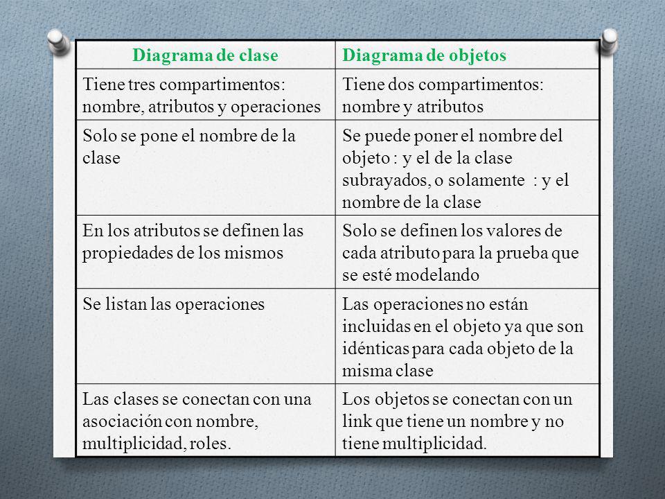 Diagrama de claseDiagrama de objetos Tiene tres compartimentos: nombre, atributos y operaciones Tiene dos compartimentos: nombre y atributos Solo se p
