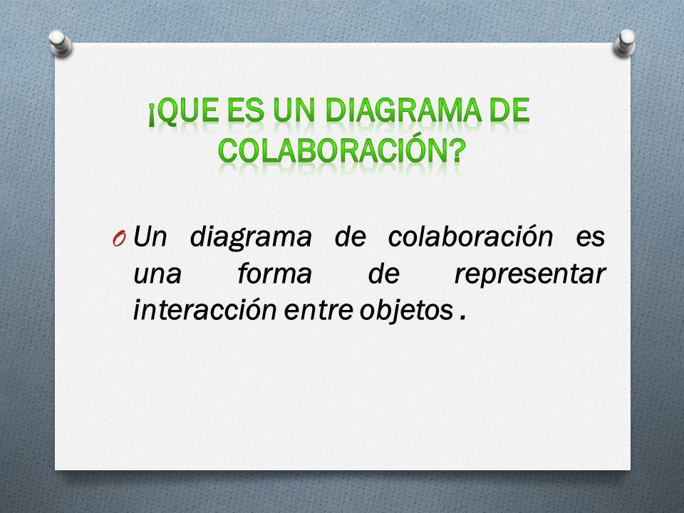 O Un diagrama de colaboración es una forma de representar interacción entre objetos.