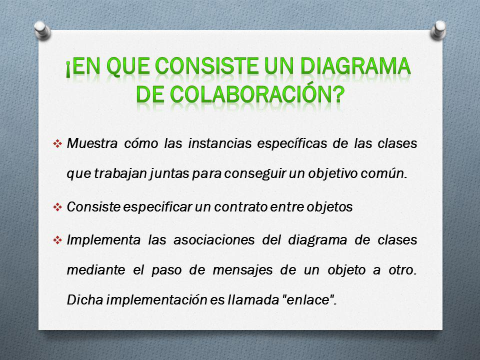 Muestra cómo las instancias específicas de las clases que trabajan juntas para conseguir un objetivo común. Consiste especificar un contrato entre obj