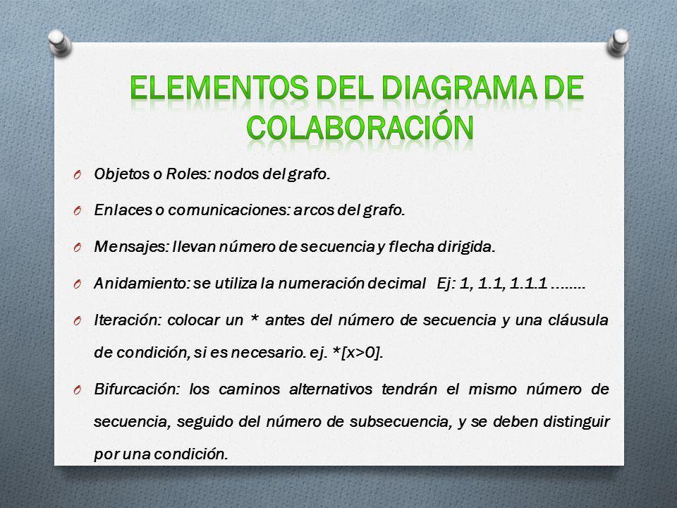 O Objetos o Roles: nodos del grafo. O Enlaces o comunicaciones: arcos del grafo. O Mensajes: llevan número de secuencia y flecha dirigida. O Anidamien