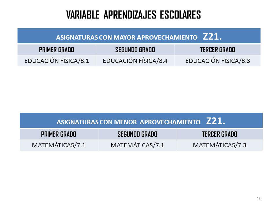 ASIGNATURAS CON MAYOR APROVECHAMIENTO Z21.