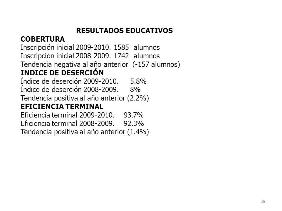 RESULTADOS EDUCATIVOS COBERTURA Inscripción inicial 2009-2010.