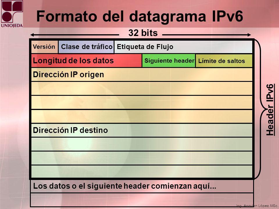 Ing. Anaylen López, MSc. PAQUETE IPV6 Cambios de IPv4 a IPv6: Capacidades expandidas de direccionamiento. Simplificación del formato de la cabecera. S
