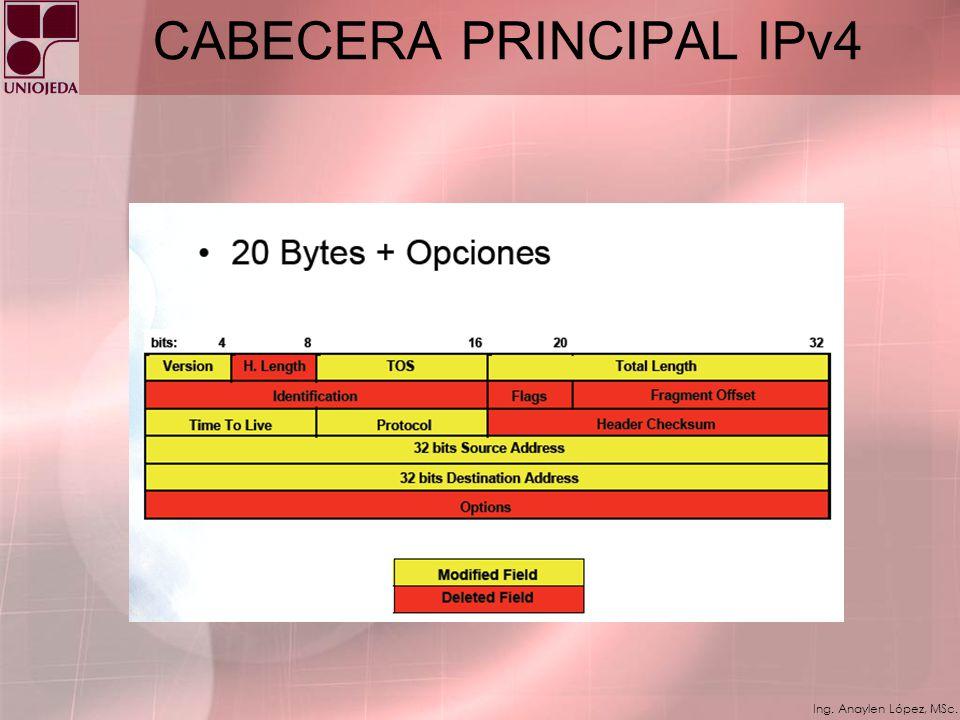 Ing. Anaylen López, MSc. Representación en texto de prefijos de red en IPv6 Cuando se desea escribir la dirección del nodo y el prefijo de red de dich