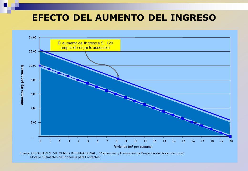 EFECTO DEL AUMENTO DEL INGRESO El aumento del ingreso a S/. 120 amplía el conjunto asequible - 2,00 4,00 6,00 8,00 10,00 12,00 14,00 01234567891011121