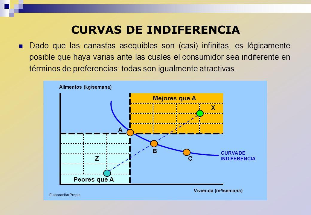 CURVAS DE INDIFERENCIA Dado que las canastas asequibles son (casi) infinitas, es lógicamente posible que haya varias ante las cuales el consumidor sea