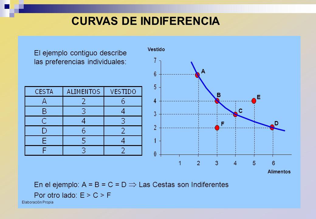 CURVAS DE INDIFERENCIA 1 2 34 5 6 A B C D E F Alimentos Vestido El ejemplo contiguo describe las preferencias individuales: En el ejemplo: A = B = C =
