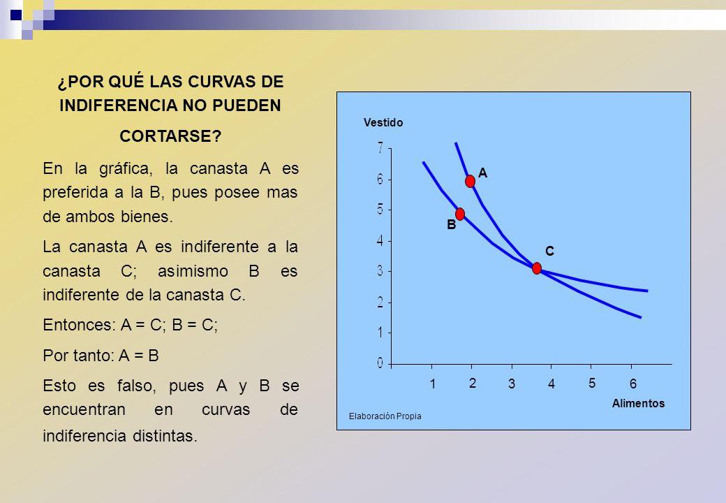 ¿POR QUÉ LAS CURVAS DE INDIFERENCIA NO PUEDEN CORTARSE? En la gráfica, la canasta A es preferida a la B, pues posee mas de ambos bienes. La canasta A