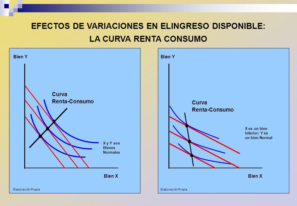 EFECTOS DE VARIACIONES EN ELINGRESO DISPONIBLE: LA CURVA RENTA CONSUMO Bien X Bien Y X y Y son Bienes Normales Curva Renta-Consumo Bien X Bien Y X es