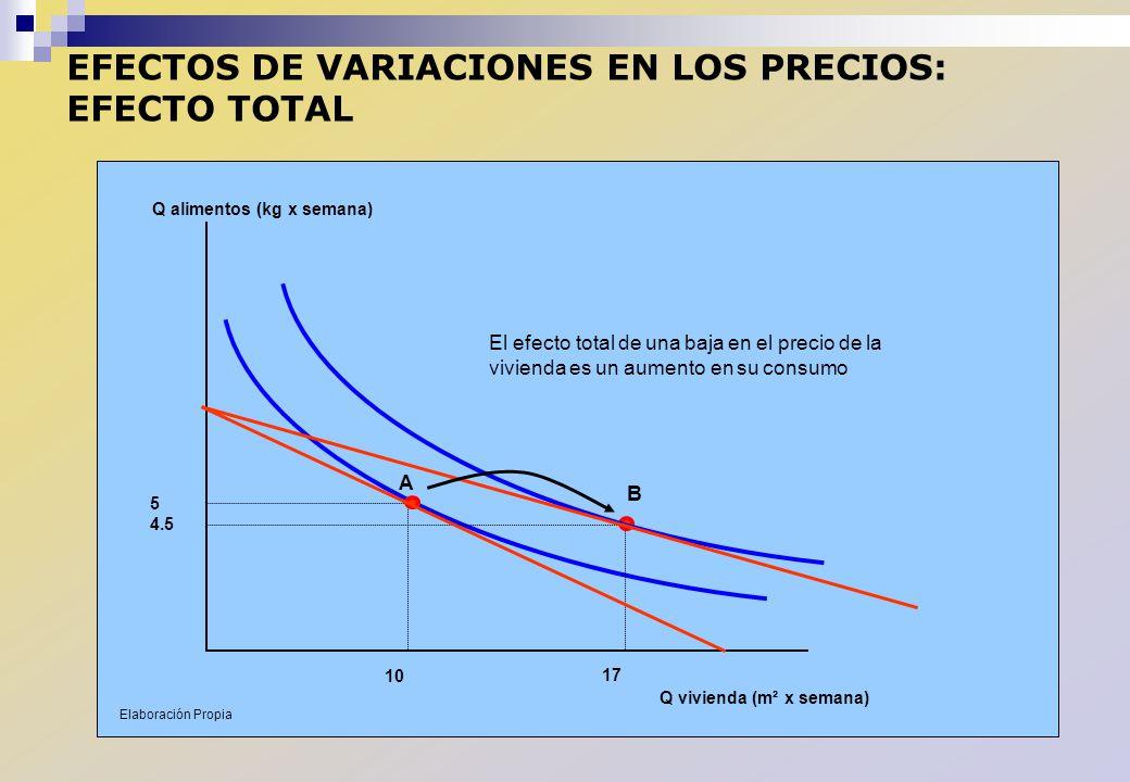 EFECTOS DE VARIACIONES EN LOS PRECIOS: EFECTO TOTAL Q vivienda (m² x semana) Q alimentos (kg x semana) 10 5 17 4.5 El efecto total de una baja en el p