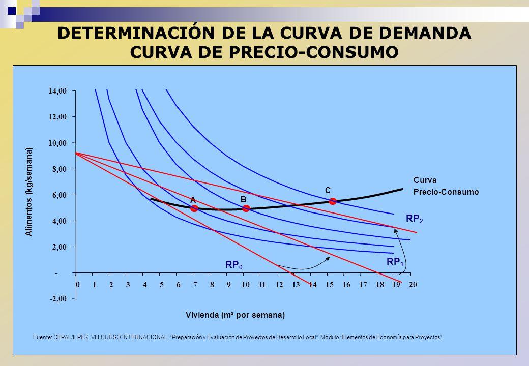 DETERMINACIÓN DE LA CURVA DE DEMANDA CURVA DE PRECIO-CONSUMO Curva Precio-Consumo Vivienda (m² por semana) Alimentos (kg/semana) A B C -2,00 - 2,00 4,