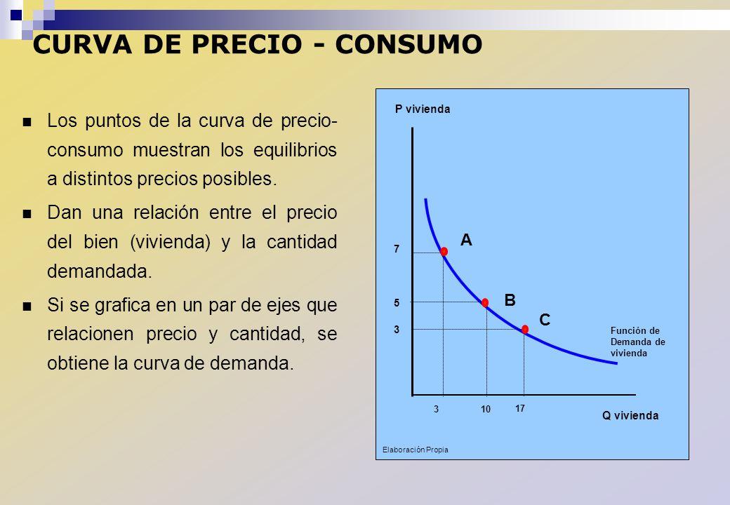 CURVA DE PRECIO - CONSUMO Los puntos de la curva de precio- consumo muestran los equilibrios a distintos precios posibles. Dan una relación entre el p