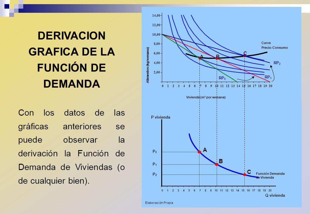 DERIVACION GRAFICA DE LA FUNCIÓN DE DEMANDA Con los datos de las gráficas anteriores se puede observar la derivación la Función de Demanda de Vivienda