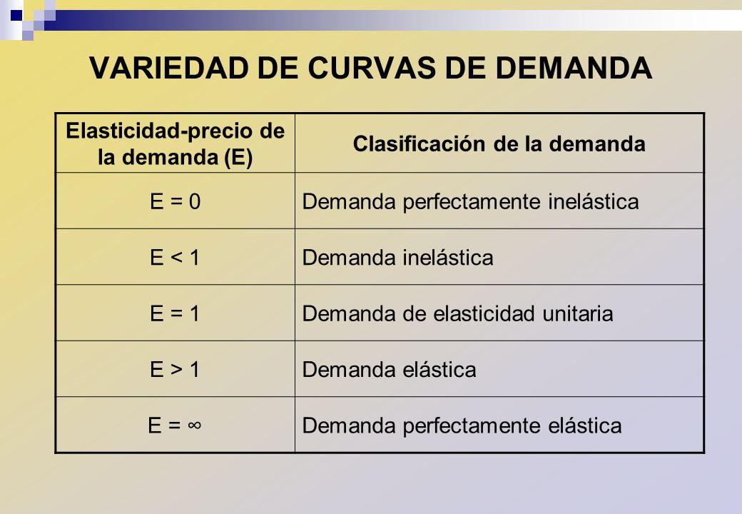 VARIEDAD DE CURVAS DE DEMANDA Elasticidad-precio de la demanda (E) Clasificación de la demanda E = 0Demanda perfectamente inelástica E < 1Demanda inel