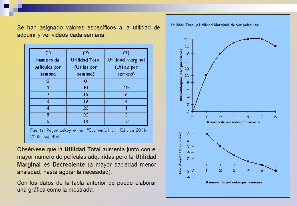 CURVA DE PRECIO - CONSUMO Los puntos de la curva de precio- consumo muestran los equilibrios a distintos precios posibles.