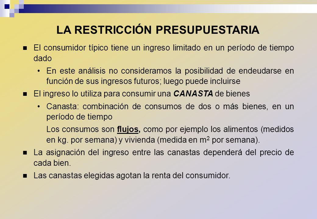 LA CANASTA ÓPTIMA EN TÉRMINOS DE INGRESO Y BIENESTAR Fuente: CEPAL/ILPES.