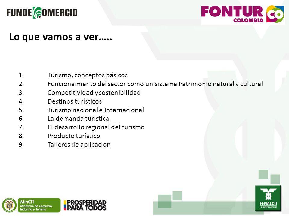 Lo que vamos a ver….. 1.Turismo, conceptos básicos 2.Funcionamiento del sector como un sistema Patrimonio natural y cultural 3.Competitividad y sosten