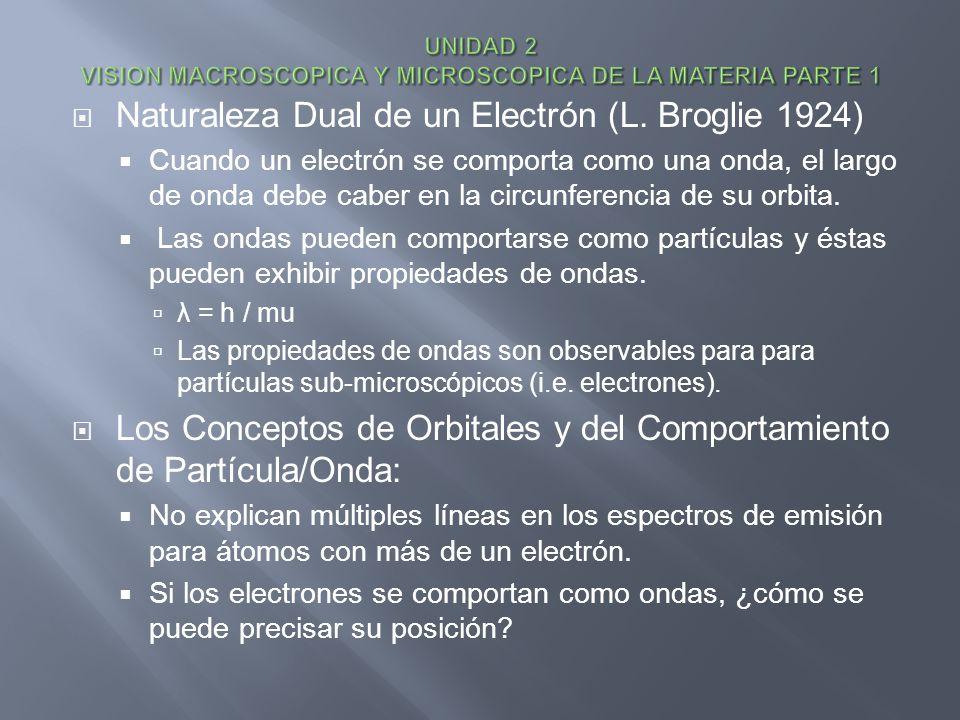 Naturaleza Dual de un Electrón (L. Broglie 1924) Cuando un electrón se comporta como una onda, el largo de onda debe caber en la circunferencia de su