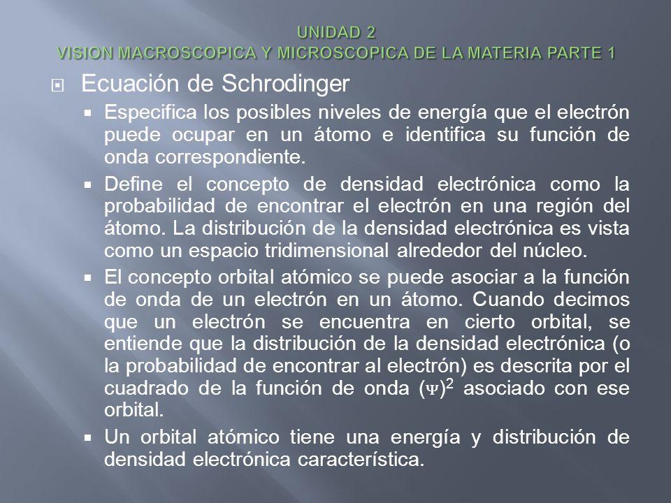 Ecuación de Schrodinger Especifica los posibles niveles de energía que el electrón puede ocupar en un átomo e identifica su función de onda correspond