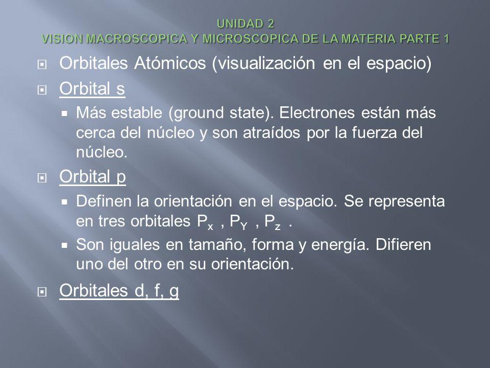 Orbitales Atómicos (visualización en el espacio) Orbital s Más estable (ground state). Electrones están más cerca del núcleo y son atraídos por la fue