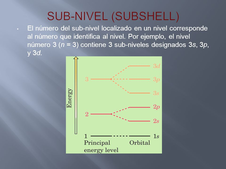 El número del sub-nivel localizado en un nivel corresponde al número que identifica al nivel. Por ejemplo, el nivel número 3 (n = 3) contiene 3 sub-ni