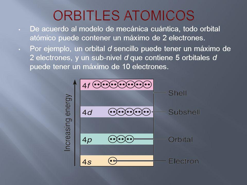 De acuerdo al modelo de mecánica cuántica, todo orbital atómico puede contener un máximo de 2 electrones. Por ejemplo, un orbital d sencillo puede ten