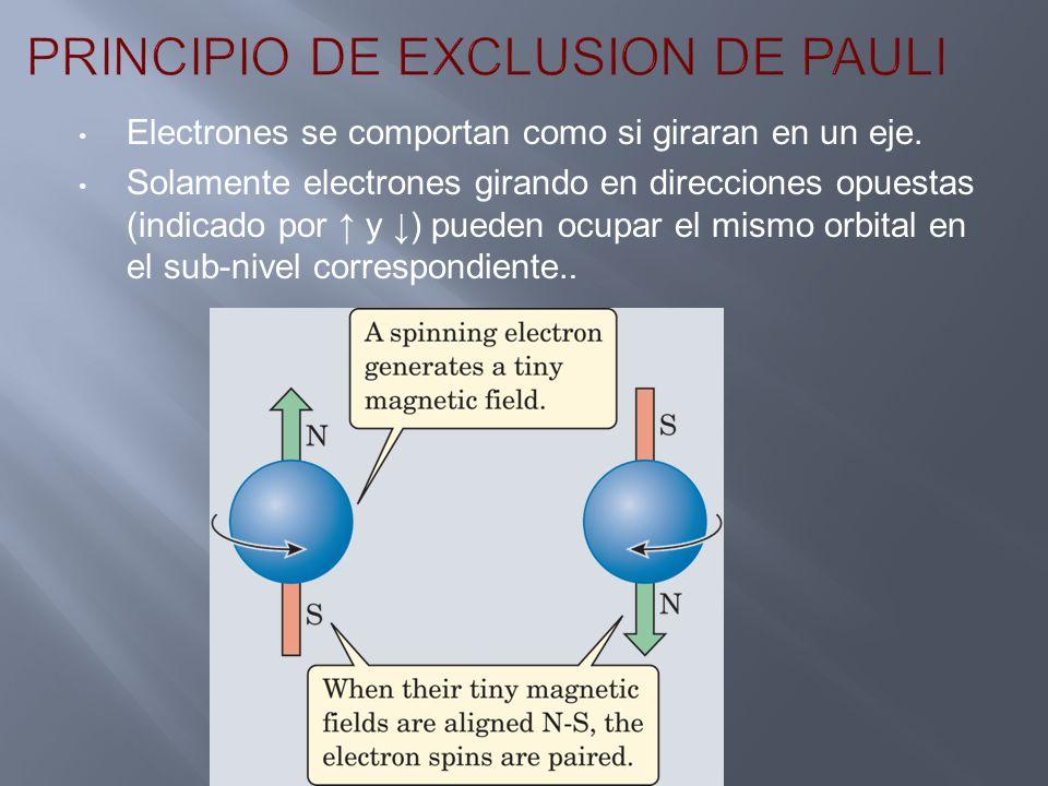 Electrones se comportan como si giraran en un eje. Solamente electrones girando en direcciones opuestas (indicado por y ) pueden ocupar el mismo orbit