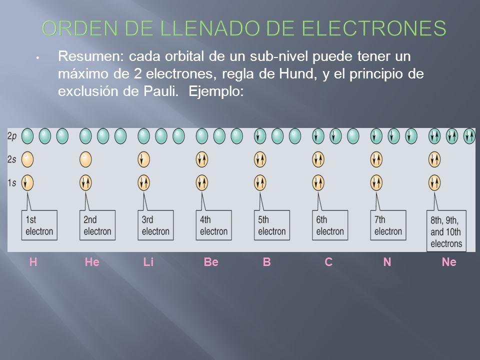 Resumen: cada orbital de un sub-nivel puede tener un máximo de 2 electrones, regla de Hund, y el principio de exclusión de Pauli. Ejemplo: H He Li Be