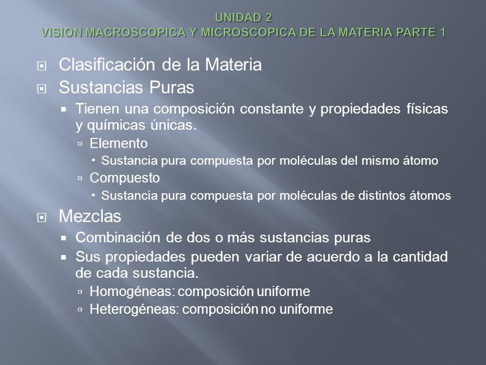 Clasificación de la Materia Sustancias Puras Tienen una composición constante y propiedades físicas y químicas únicas. Elemento Sustancia pura compues