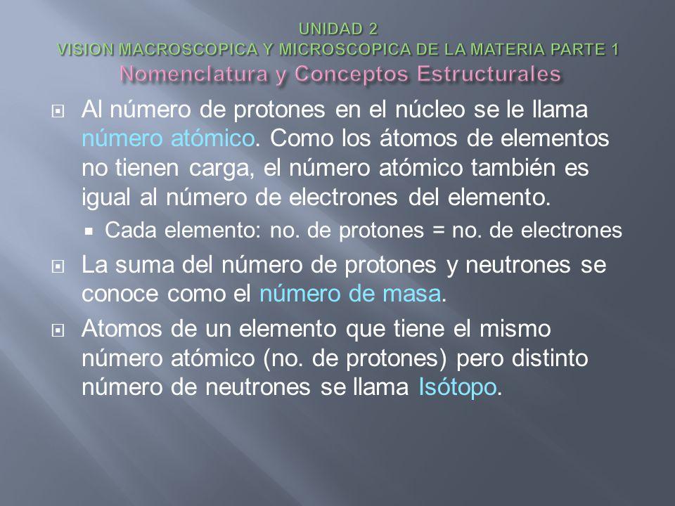 Al número de protones en el núcleo se le llama número atómico. Como los átomos de elementos no tienen carga, el número atómico también es igual al núm