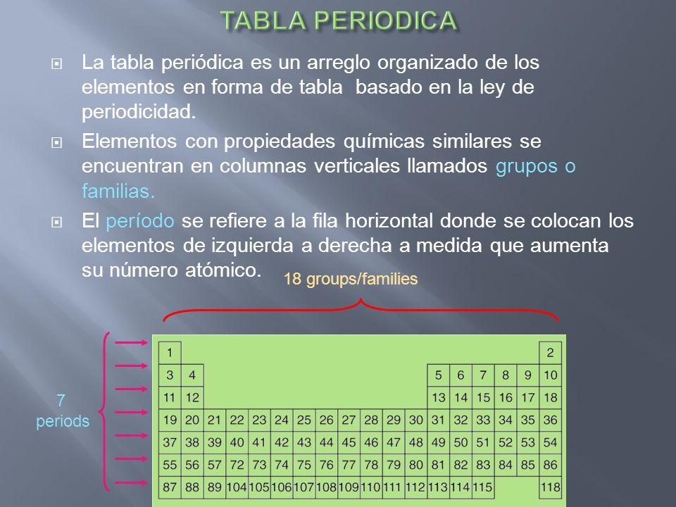 La tabla periódica es un arreglo organizado de los elementos en forma de tabla basado en la ley de periodicidad. Elementos con propiedades químicas si