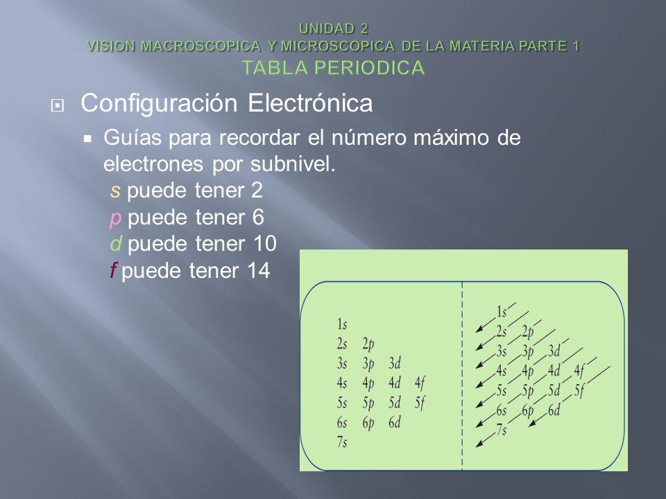 Configuración Electrónica Guías para recordar el número máximo de electrones por subnivel. s puede tener 2 p puede tener 6 d puede tener 10 f puede te