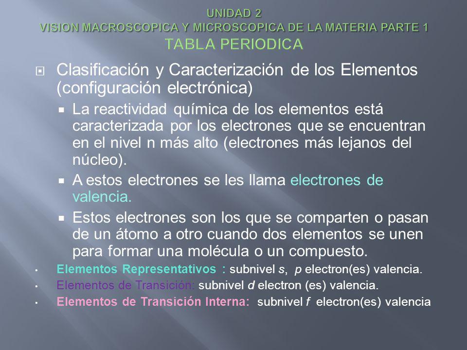 Clasificación y Caracterización de los Elementos (configuración electrónica) La reactividad química de los elementos está caracterizada por los electr