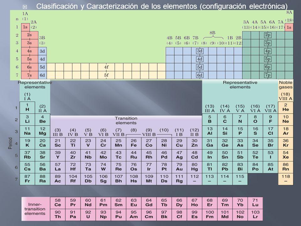 Clasificación y Caracterización de los elementos (configuración electrónica)