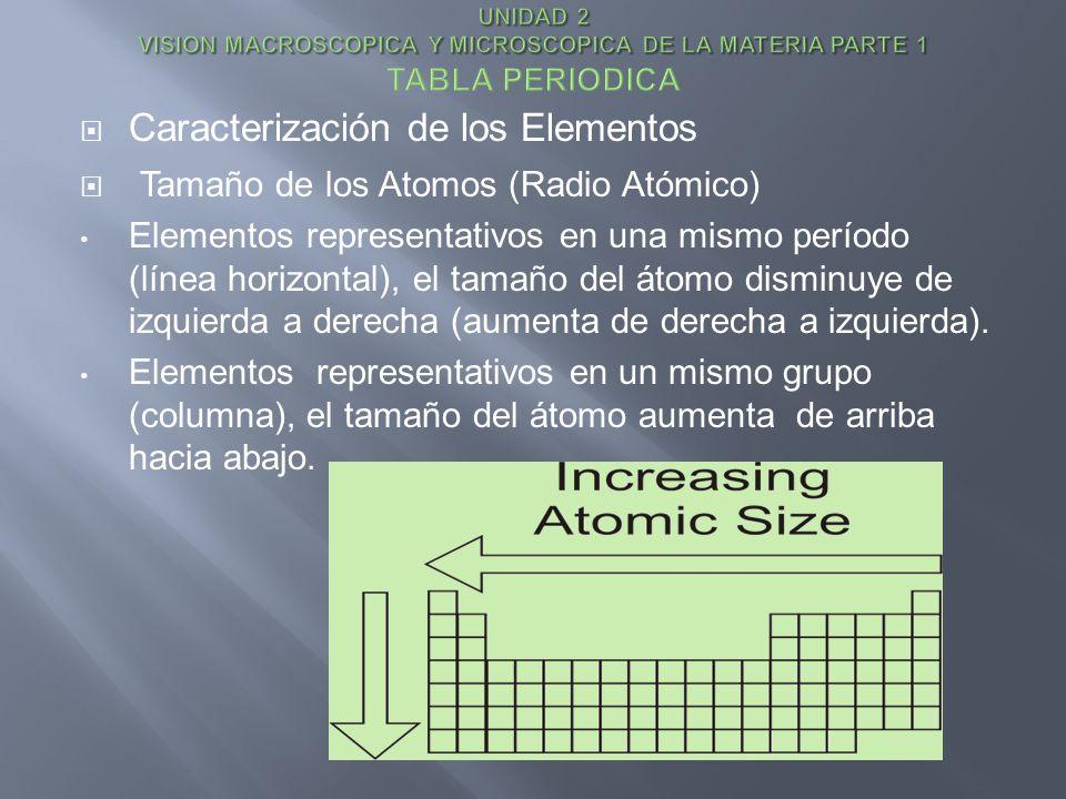 Caracterización de los Elementos Tamaño de los Atomos (Radio Atómico) Elementos representativos en una mismo período (línea horizontal), el tamaño del