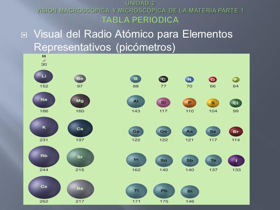Visual del Radio Atómico para Elementos Representativos (picómetros)