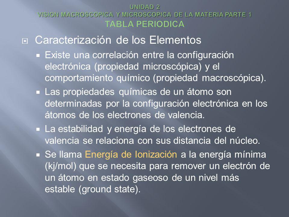 Caracterización de los Elementos Existe una correlación entre la configuración electrónica (propiedad microscópica) y el comportamiento químico (propi