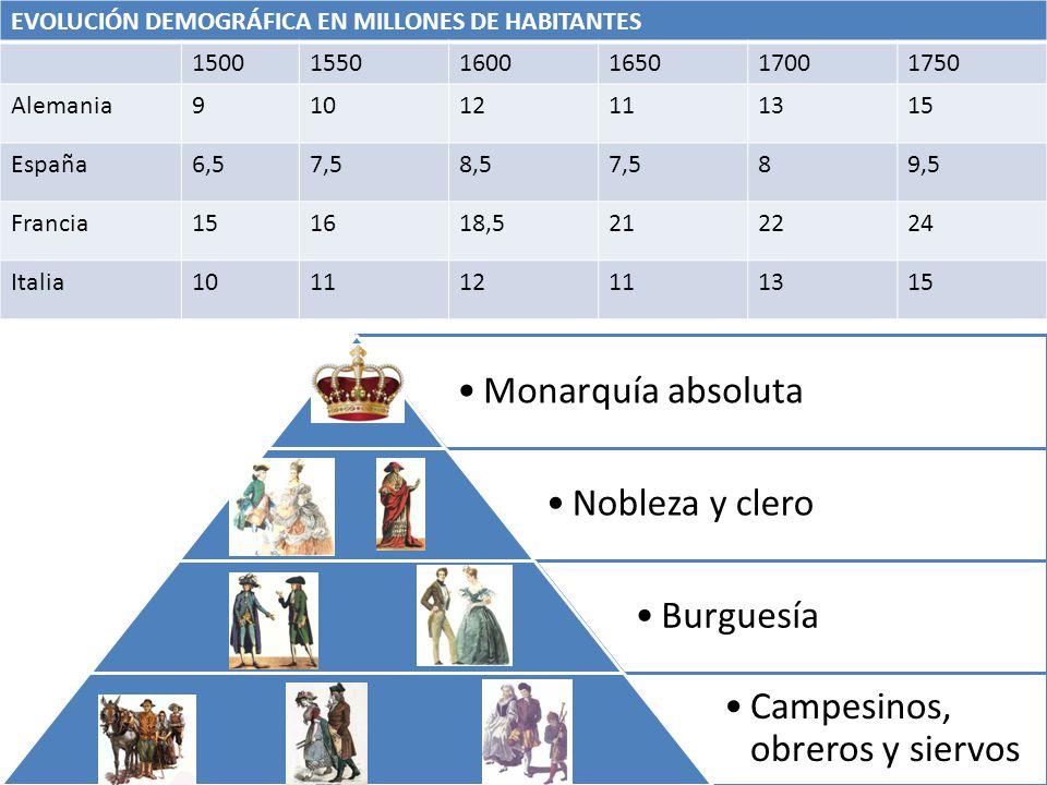 EVOLUCIÓN DEMOGRÁFICA EN MILLONES DE HABITANTES 150015501600165017001750 Alemania91012111315 España6,57,58,57,589,5 Francia151618,5212224 Italia101112