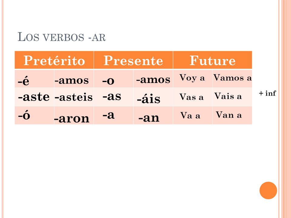 E NTRADA – MIÉRCOLES, EL 25 DE ABRIL Copy the whole sentence w/ the form of verb in the preterite tense.