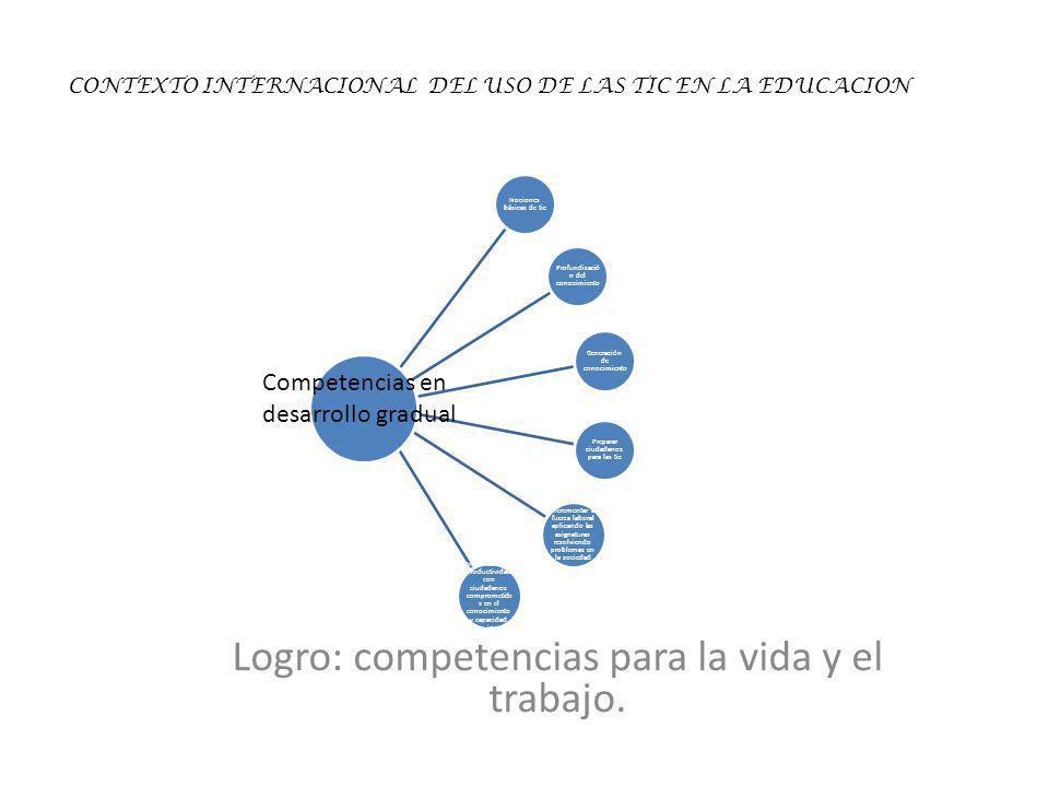 Logro: competencias para la vida y el trabajo. Nociones básicas de tic Profundizació n del conocimiento Generación de conocimiento Preparar ciudadanos