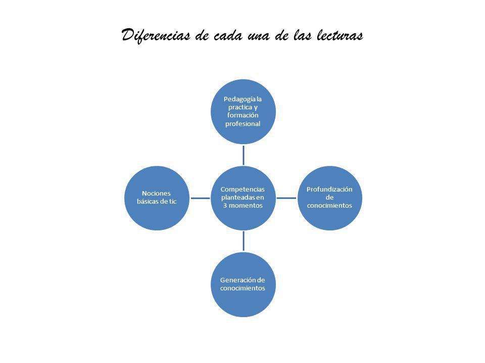 Diferencias de cada una de las lecturas Competencias planteadas en 3 momentos Pedagogía la practica y formación profesional Profundización de conocimi