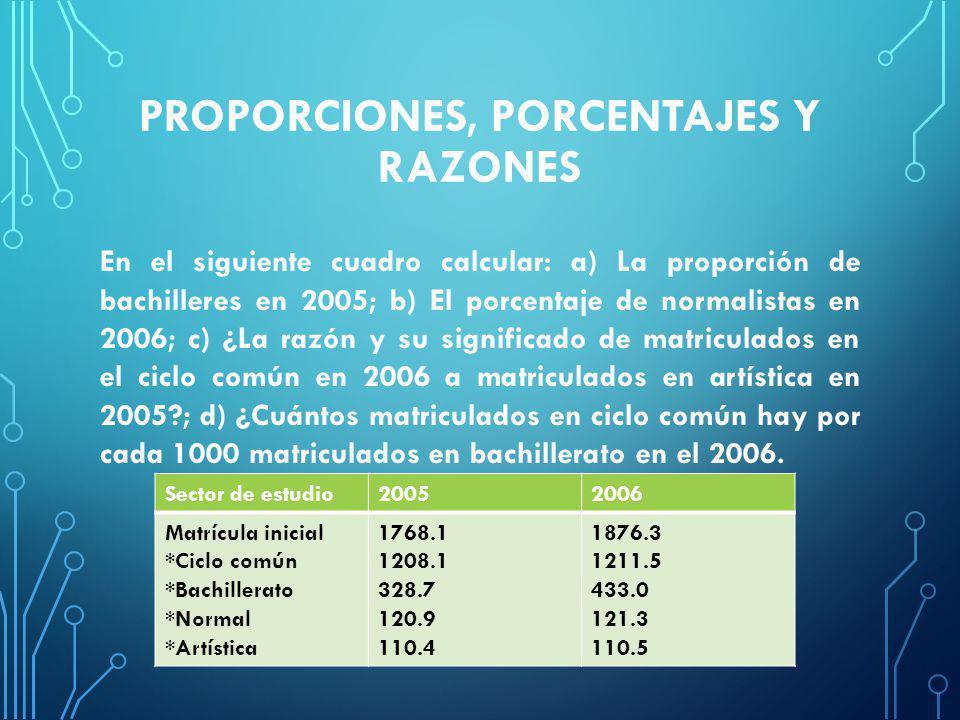 PROPORCIONES, PORCENTAJES Y RAZONES En el siguiente cuadro calcular: a) La proporción de bachilleres en 2005; b) El porcentaje de normalistas en 2006; c) ¿La razón y su significado de matriculados en el ciclo común en 2006 a matriculados en artística en 2005?; d) ¿Cuántos matriculados en ciclo común hay por cada 1000 matriculados en bachillerato en el 2006.