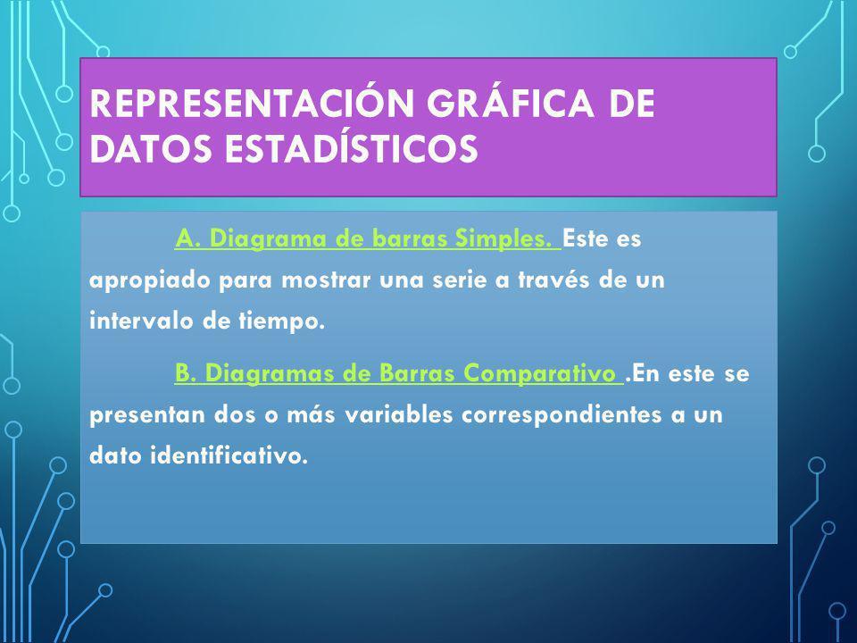 REPRESENTACIÓN GRÁFICA DE DATOS ESTADÍSTICOS A.Diagrama de barras Simples.