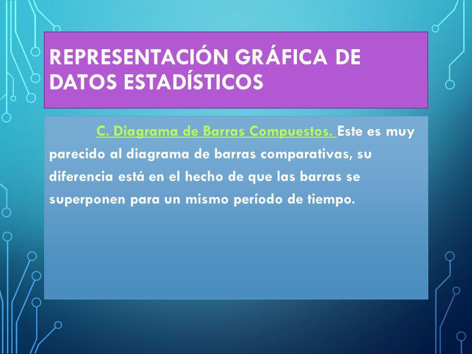 REPRESENTACIÓN GRÁFICA DE DATOS ESTADÍSTICOS C.Diagrama de Barras Compuestos.