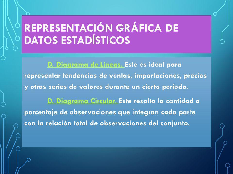 REPRESENTACIÓN GRÁFICA DE DATOS ESTADÍSTICOS D.Diagrama de Líneas.