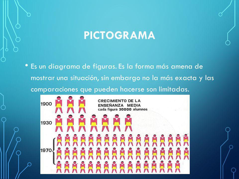 PICTOGRAMA Es un diagrama de figuras.